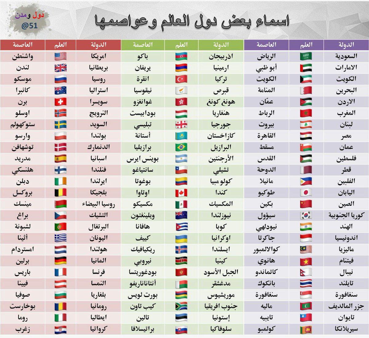 صورة اسماء جميع دول العالم , تعرف على الدول واسمائها