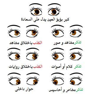 صورة كلام عن العيون , لغه العيون