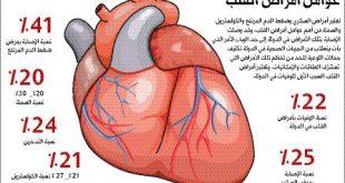 صورة اعراض امراض القلب , ما هي اعراض القلب 5670 3 310x165