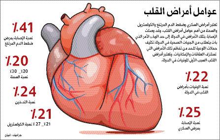 صور اعراض امراض القلب , ما هي اعراض القلب