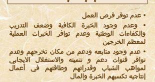 صور اسباب البطالة , ما هو اهم اسباب البطالة في الوطن العربي